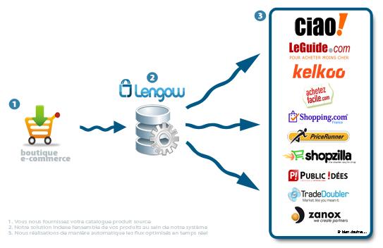 image thumb4 Lengow facilite la vie des eMarketers